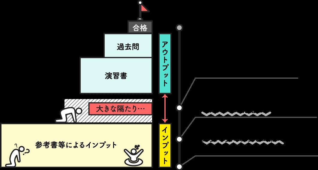 独学の場合の図