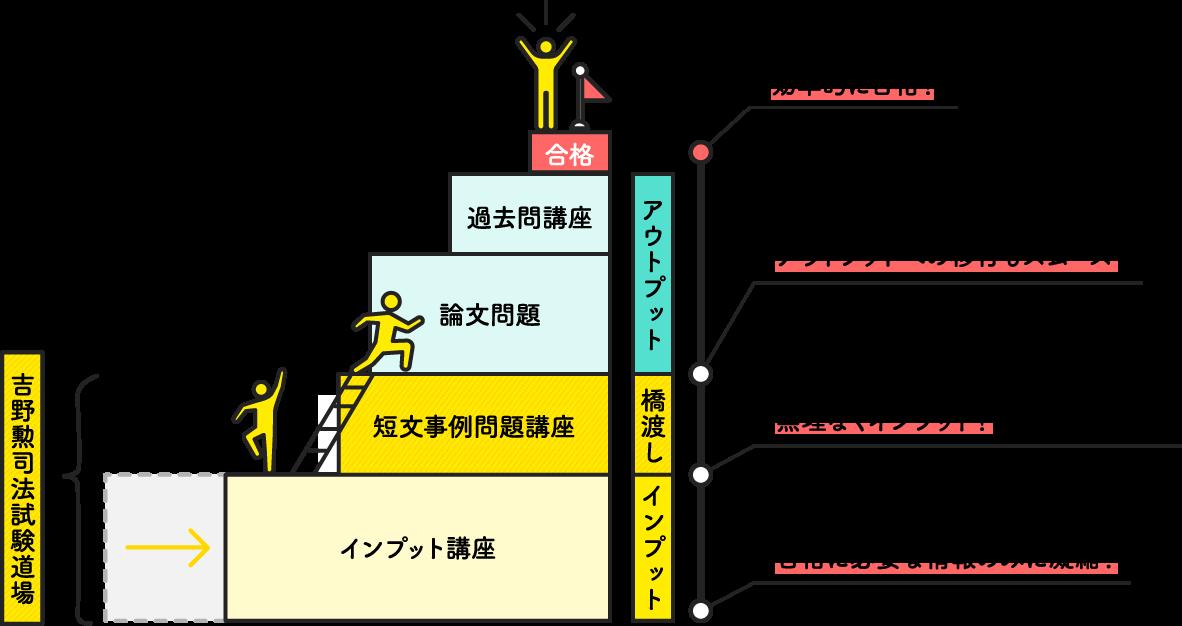 吉野勲司法試験道場の場合の図